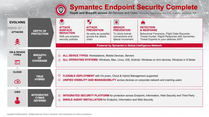 symantec endpoint security 1